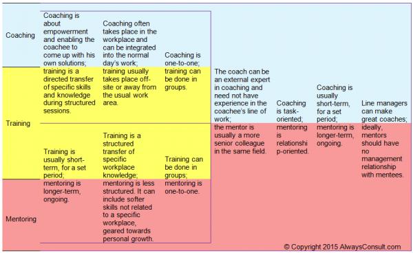 Mentor Vs Coach Vs Trainer