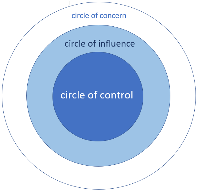 Covey's Circles